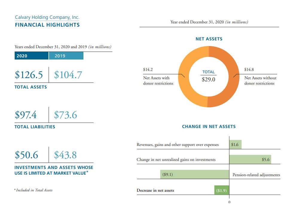 Financial Highlights assets