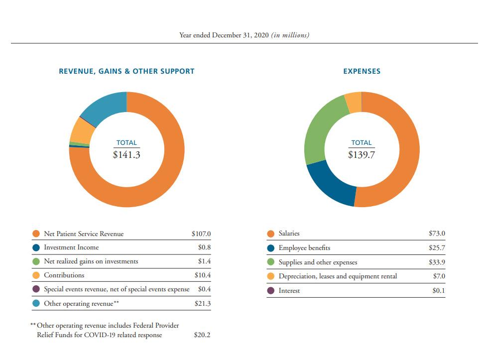 financial highlights revenue